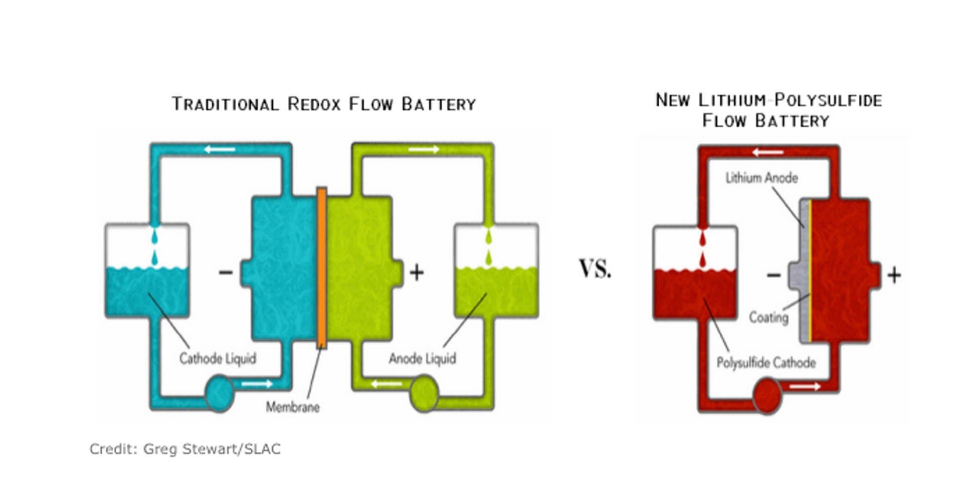 battery diagram